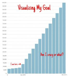 Visualizing Traffic Goals | JenuineMom.com