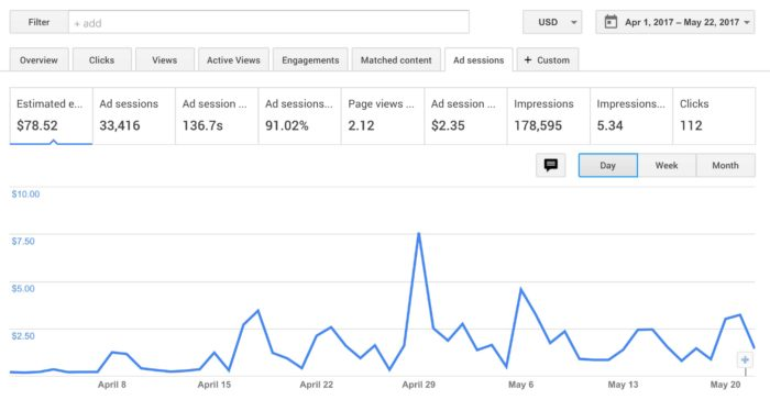 Google Adsense June 2017 Income