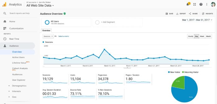 My Blog Traffic Stats for March 2017 - Blog Income Report