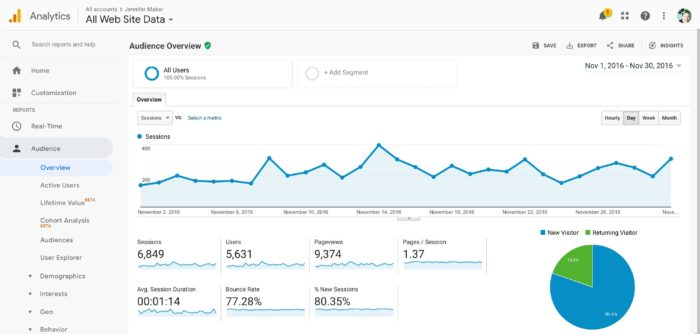 My Blog Traffic Stats for November 2016 - Blog Income Report