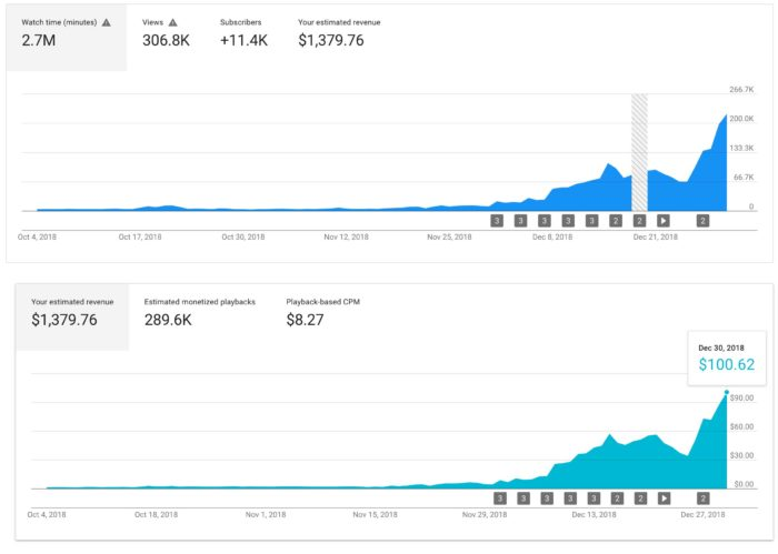 Youtube Engagement Results