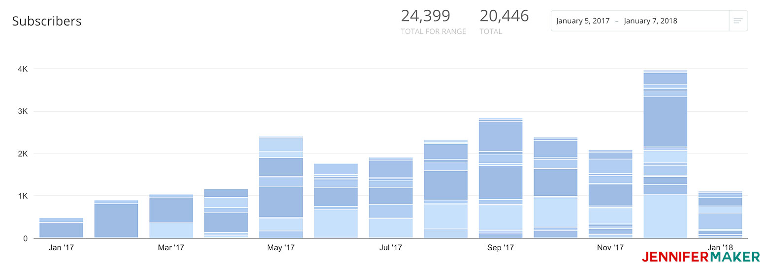 My mailing list growth over the past year during which I really learned how to grow email list