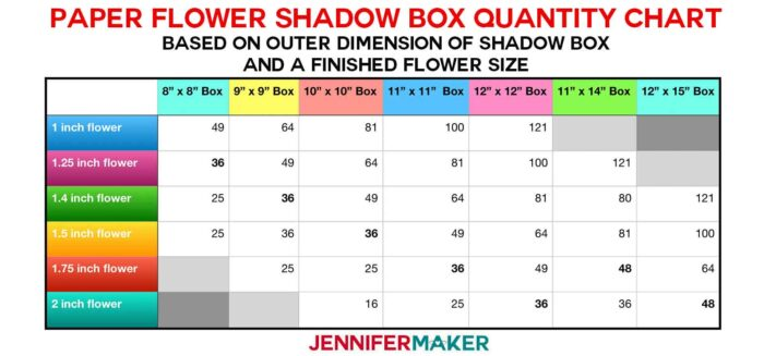 Paper Flower Shadow Box Quantity Chart based on finished paper flower size